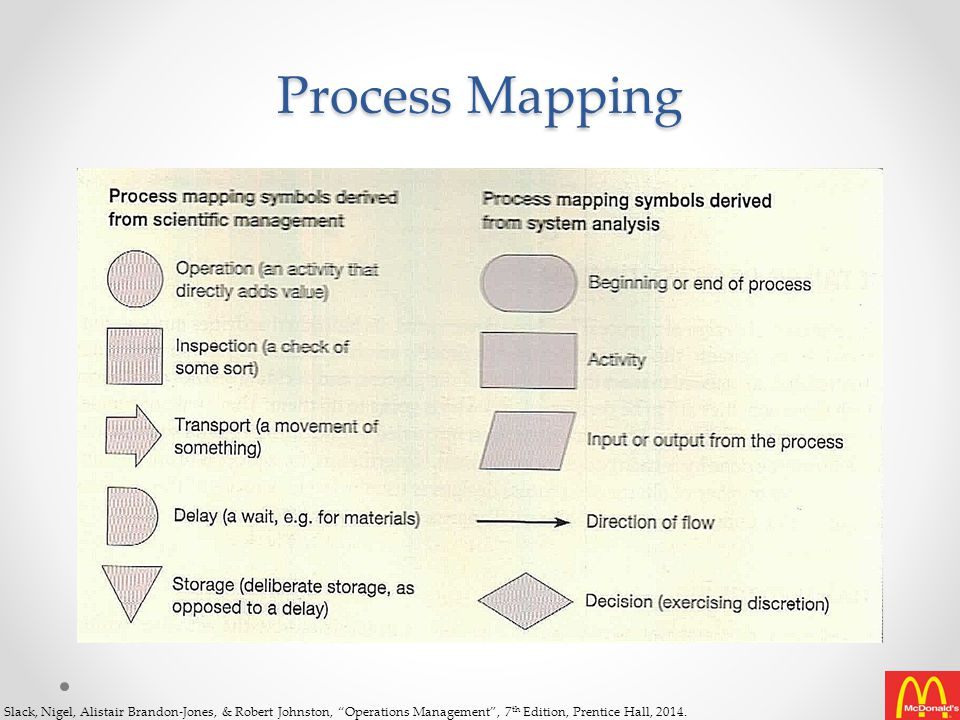 Process Mapping Slack, Nigel, Alistair Brandon-Jones, & Robert Johnston, Operations Management , 7th Edition, Prentice Hall, 2014.