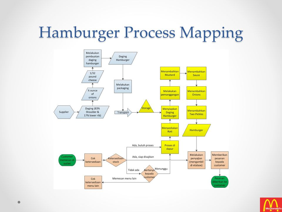 Hamburger Process Mapping