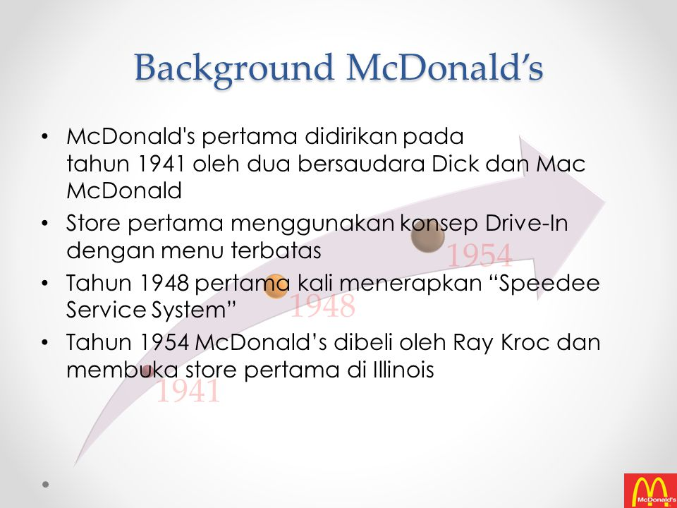 Background McDonald's