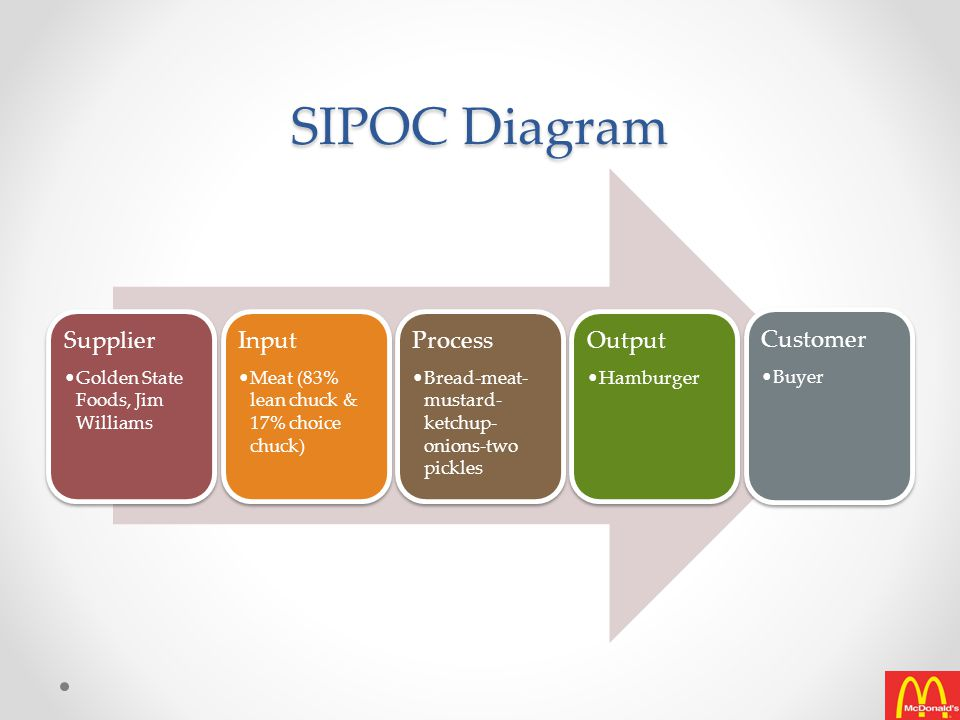 SIPOC Diagram Supplier Input Process Output Customer