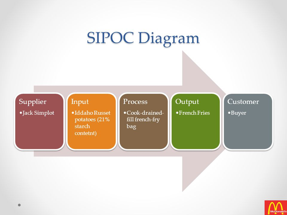 SIPOC Diagram Supplier Input Process Output Customer Jack Simplot