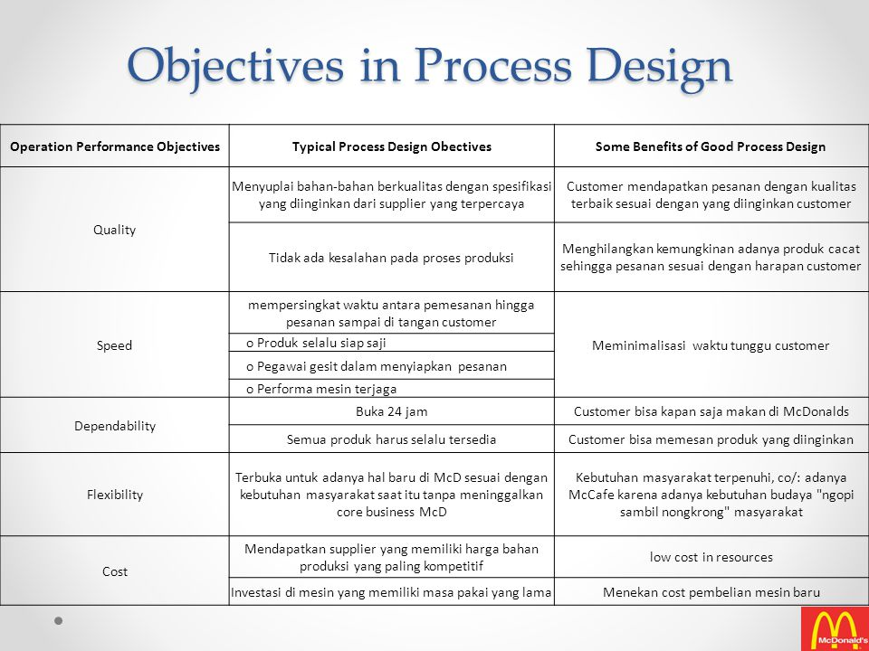 Objectives in Process Design