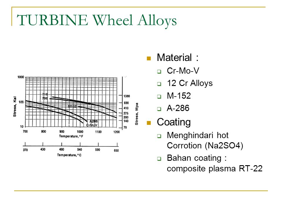 TURBINE Wheel Alloys Material : Coating Cr-Mo-V 12 Cr Alloys M-152