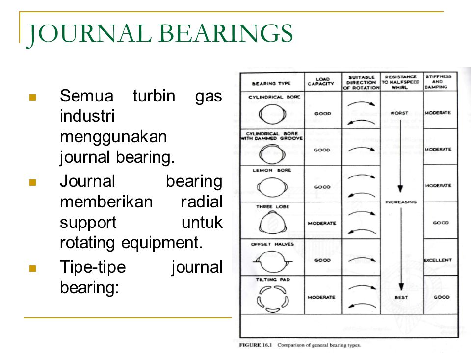 JOURNAL BEARINGS Semua turbin gas industri menggunakan journal bearing. Journal bearing memberikan radial support untuk rotating equipment.
