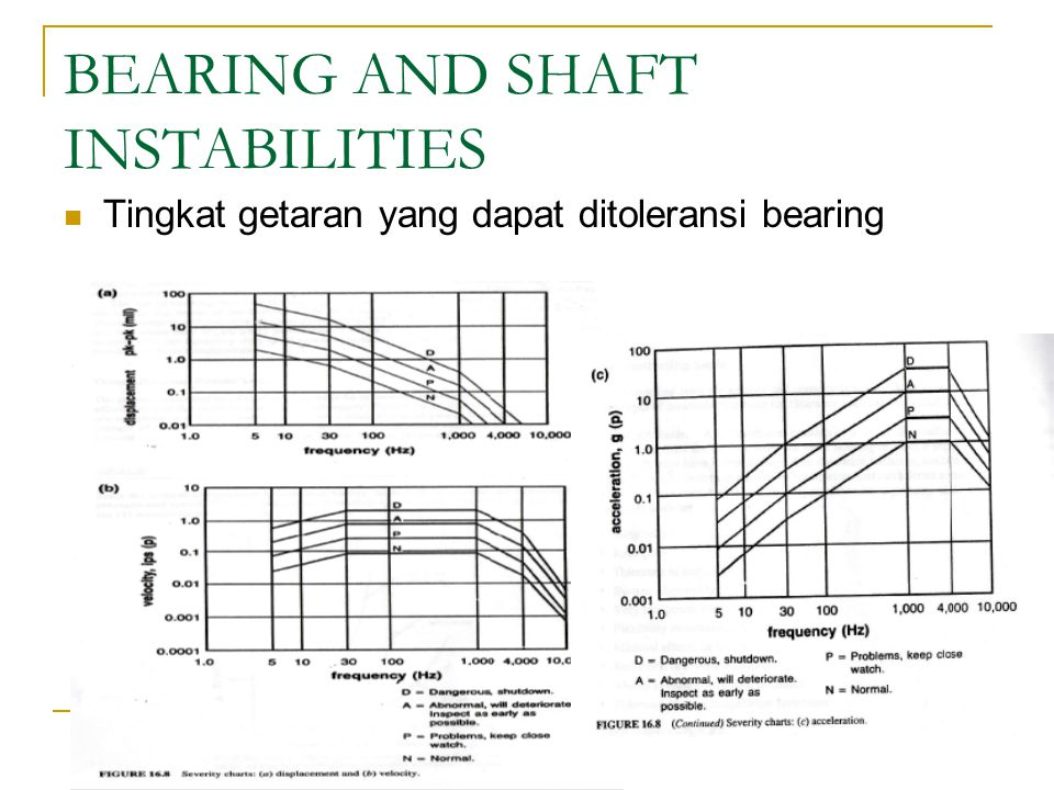 BEARING AND SHAFT INSTABILITIES
