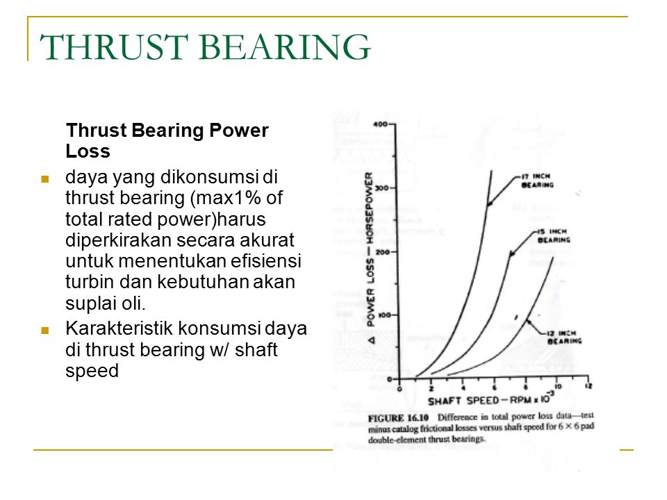 THRUST BEARING Thrust Bearing Power Loss