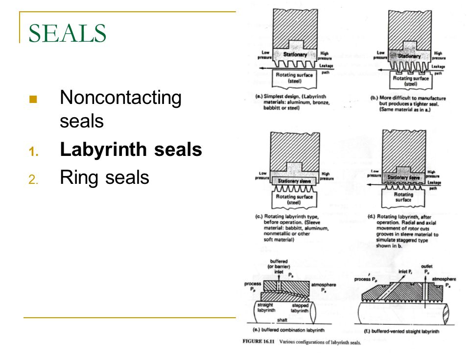 SEALS Noncontacting seals Labyrinth seals Ring seals