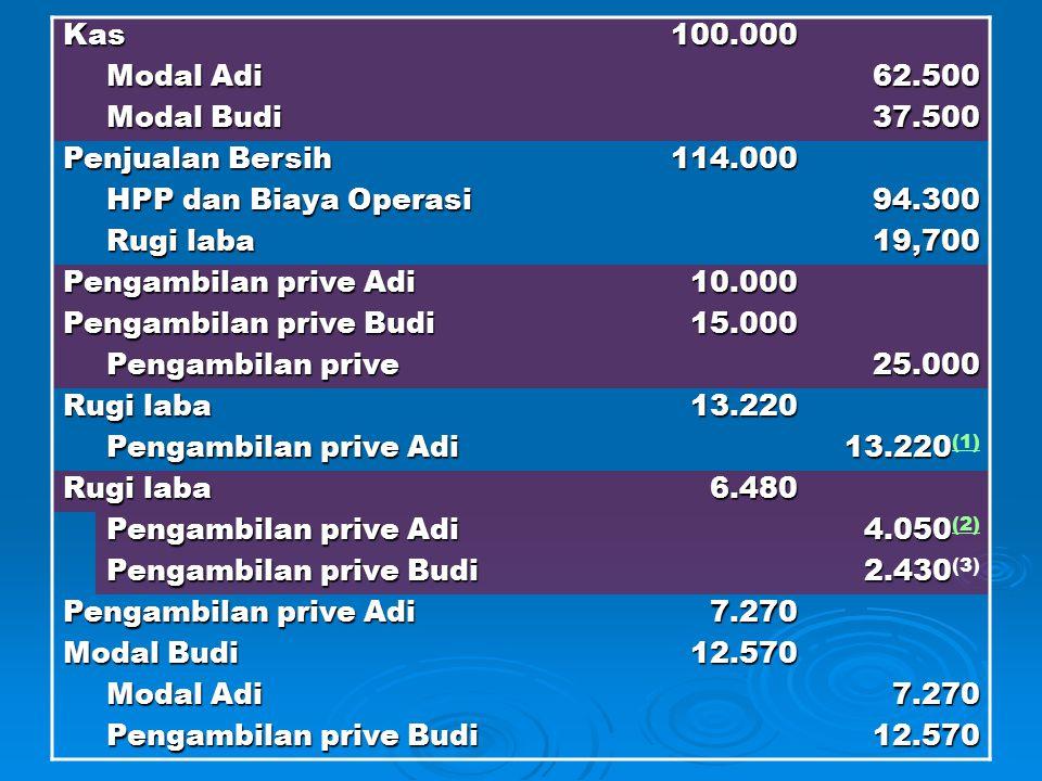 Kas 100.000. Modal Adi. 62.500. Modal Budi. 37.500. Penjualan Bersih. 114.000. HPP dan Biaya Operasi.