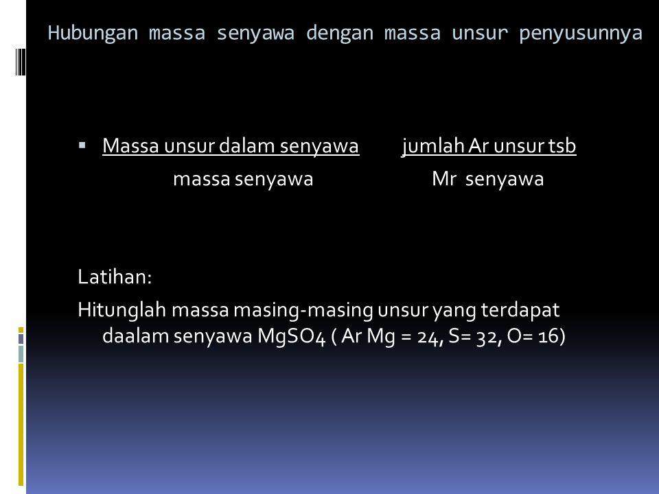 Hubungan massa senyawa dengan massa unsur penyusunnya