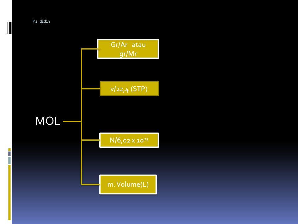 Aa didin Gr/Ar atau gr/Mr MOL v/22,4 (STP) N/6,02 x 1023 m. Volume(L)