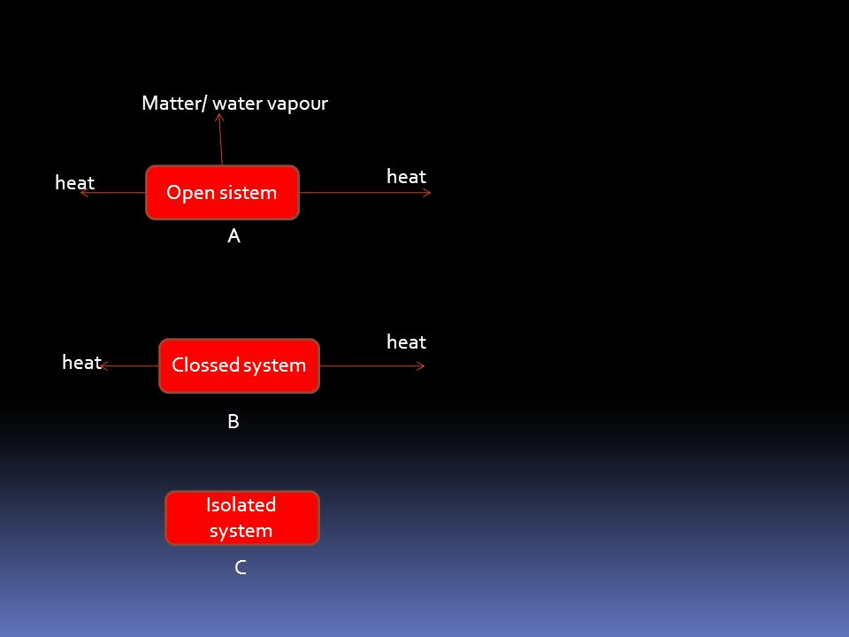 Matter/ water vapour heat heat Open sistem A heat Clossed system heat B Isolated system C