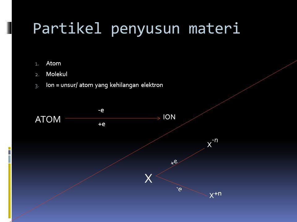 Partikel penyusun materi