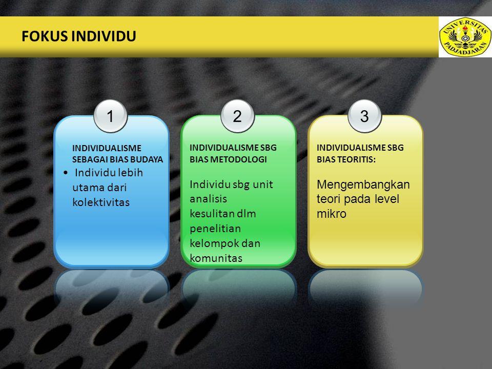 FOKUS INDIVIDU 1 2 3 Individu lebih utama dari kolektivitas