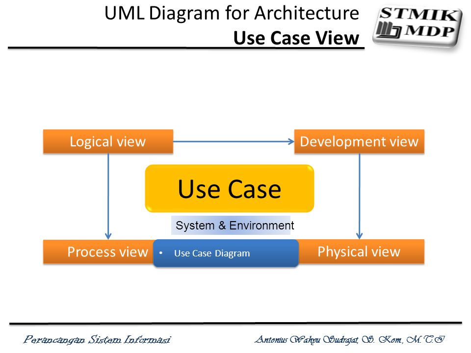 UML Diagram for Architecture Use Case View