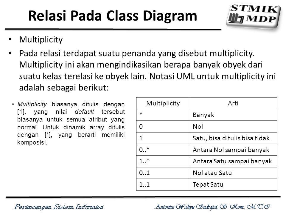 Relasi Pada Class Diagram