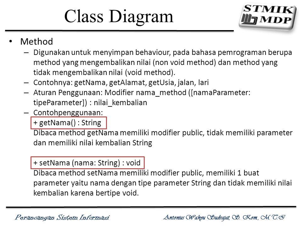 Class Diagram Method.