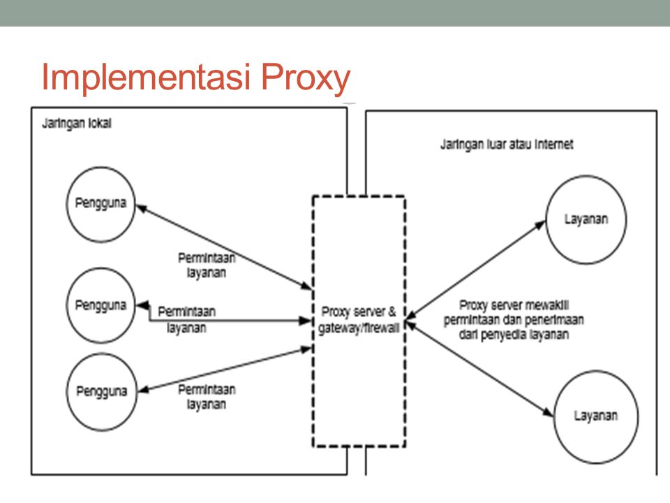 Implementasi Proxy