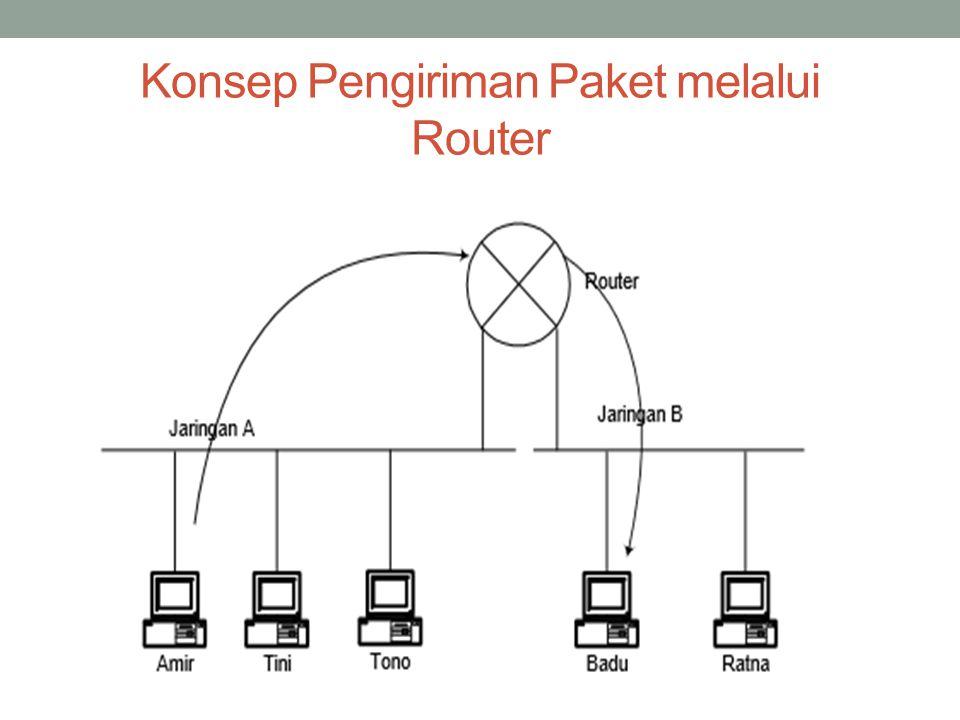 Konsep Pengiriman Paket melalui Router