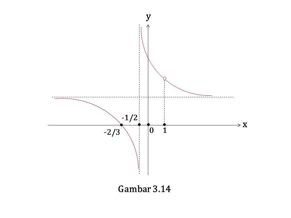 -1/2 -2/3 0 1 y x Gambar 3.14  