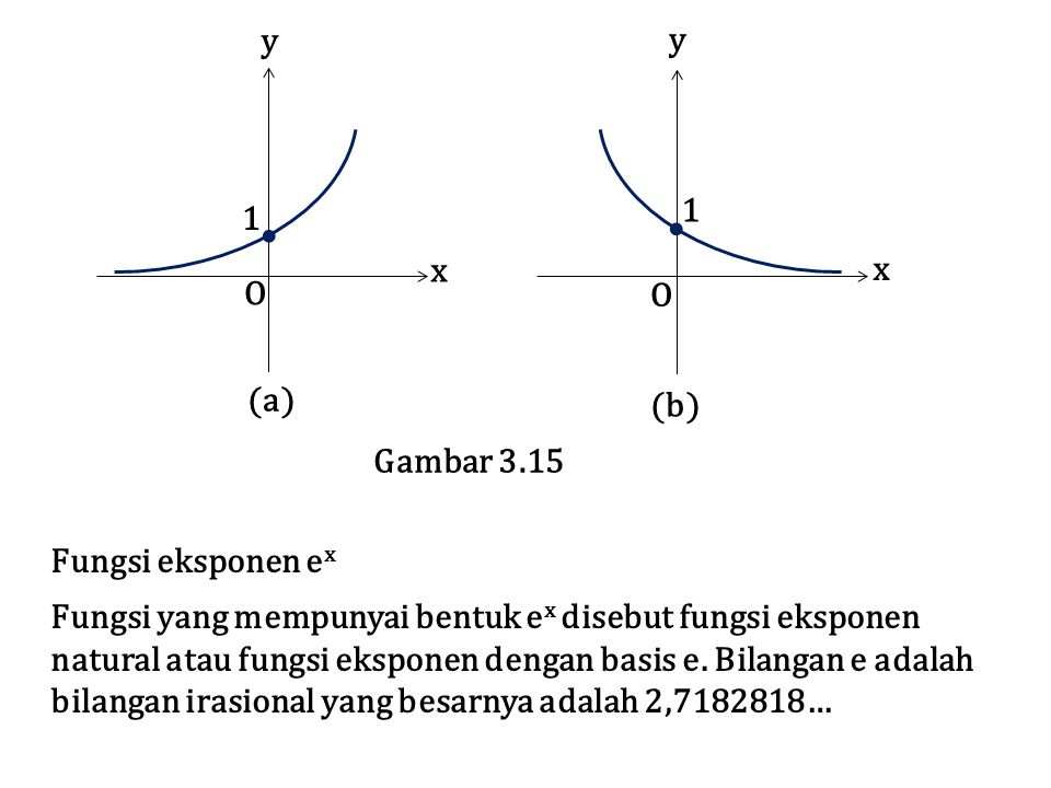  1. O. x. y. (a) (b) Gambar 3.15. Fungsi eksponen ex. Fungsi yang mempunyai bentuk ex disebut fungsi eksponen.