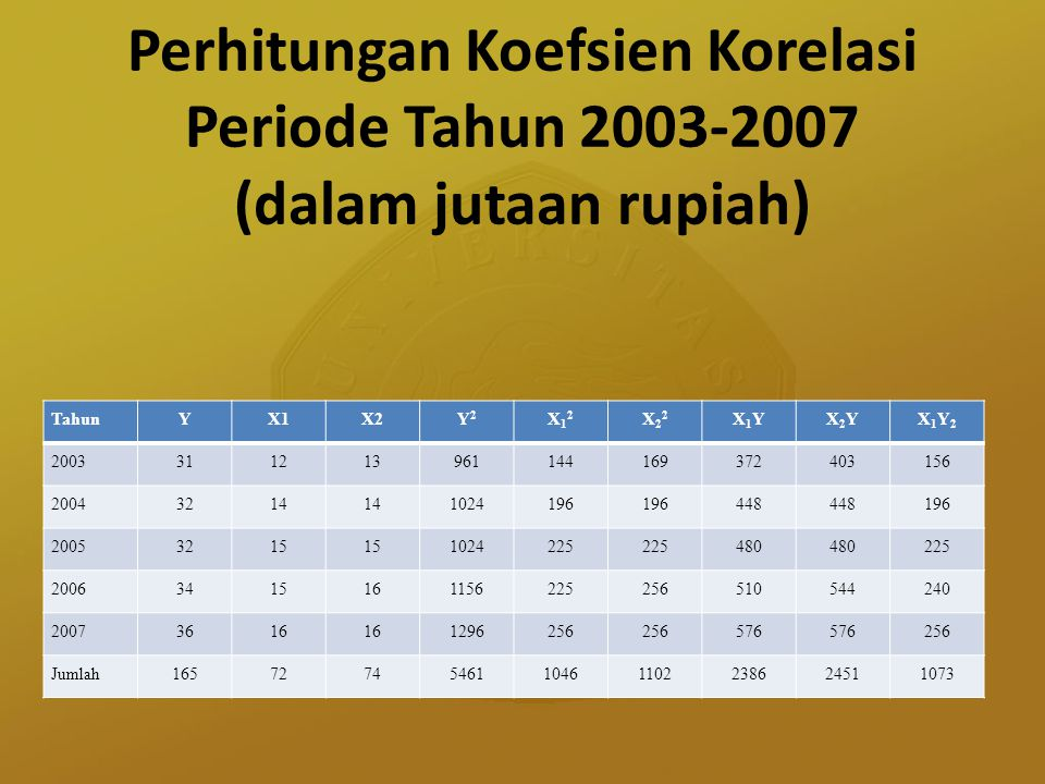 Perhitungan Koefsien Korelasi Periode Tahun 2003-2007 (dalam jutaan rupiah)