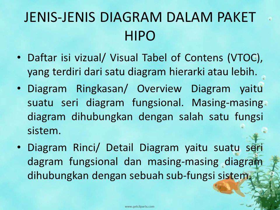 JENIS-JENIS DIAGRAM DALAM PAKET HIPO