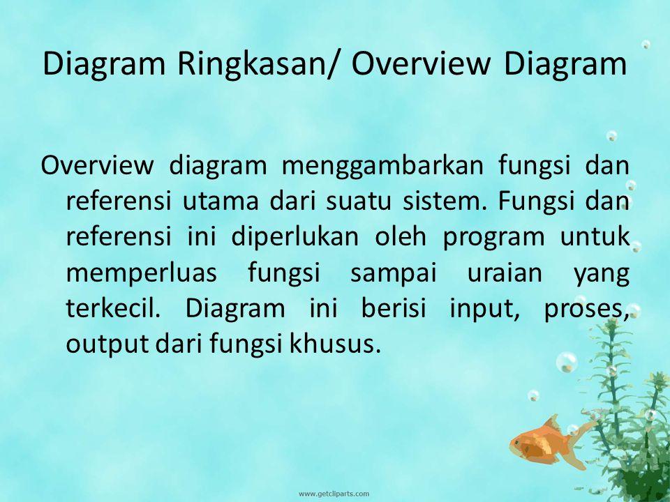 Diagram Ringkasan/ Overview Diagram