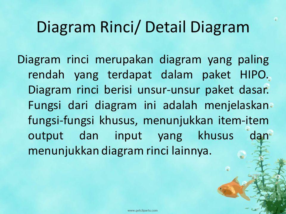 Diagram Rinci/ Detail Diagram