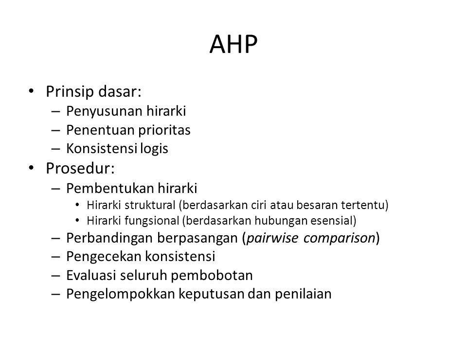 AHP Prinsip dasar: Prosedur: Penyusunan hirarki Penentuan prioritas