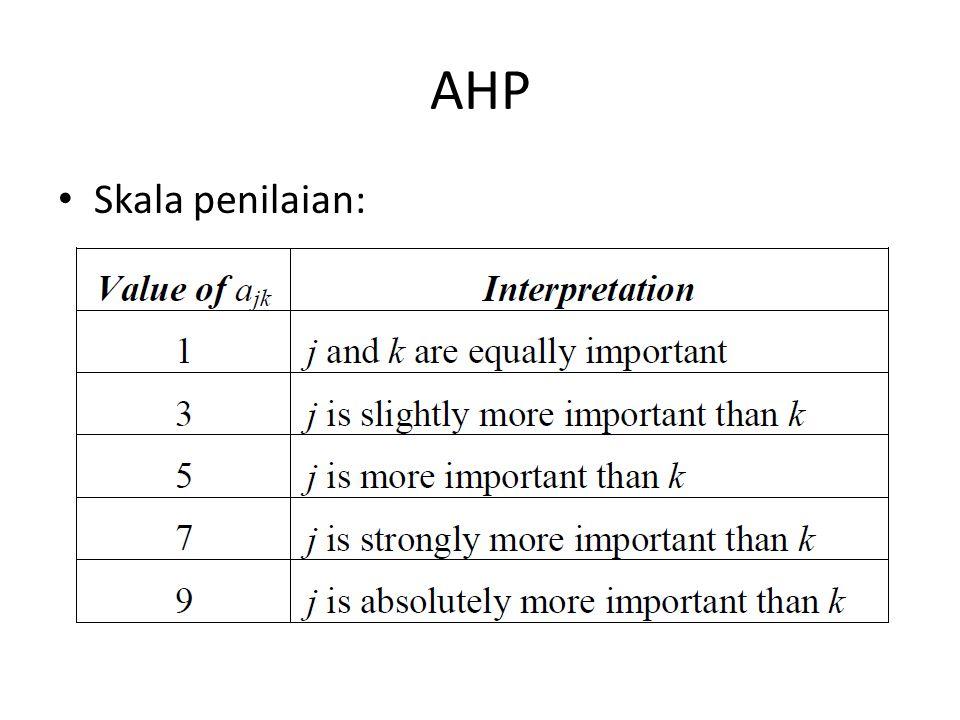 AHP Skala penilaian: