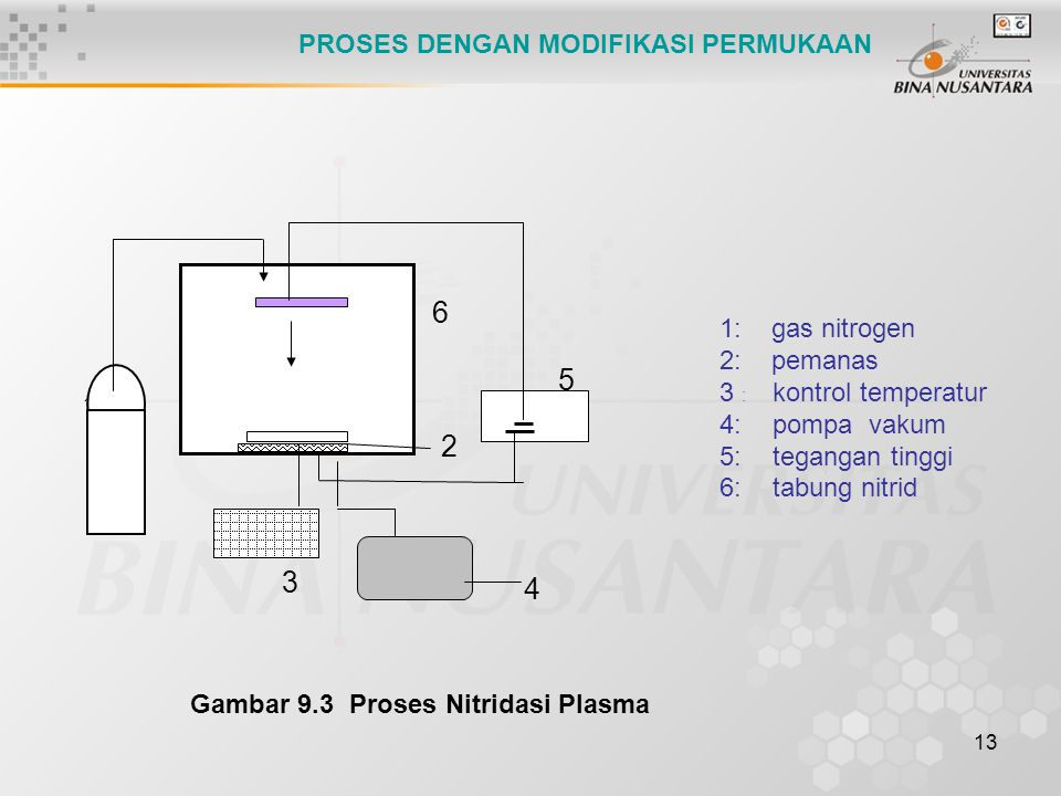 6 5 2 3 4 PROSES DENGAN MODIFIKASI PERMUKAAN 1: gas nitrogen