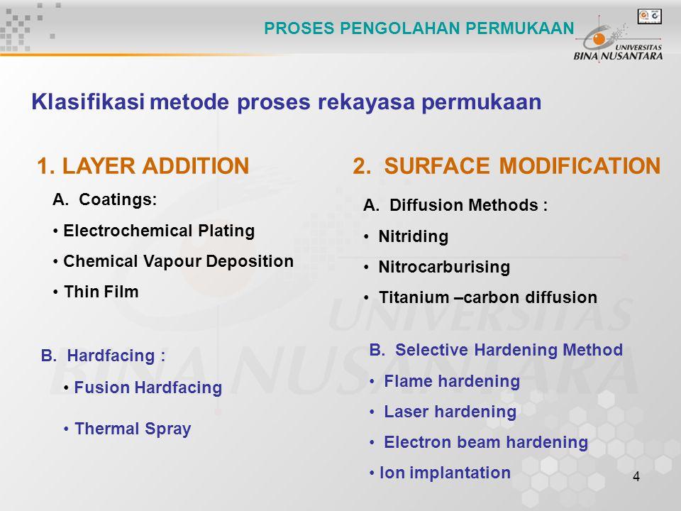 Klasifikasi metode proses rekayasa permukaan