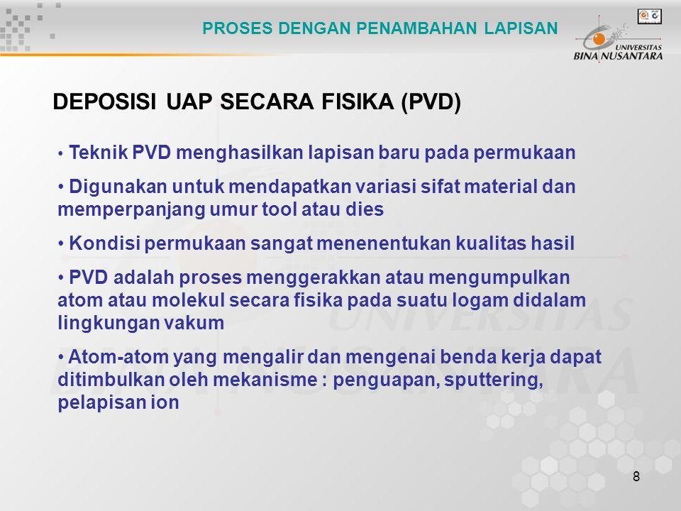 DEPOSISI UAP SECARA FISIKA (PVD)