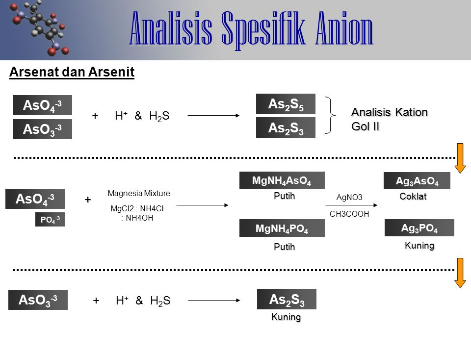 Analisis Spesifik Anion