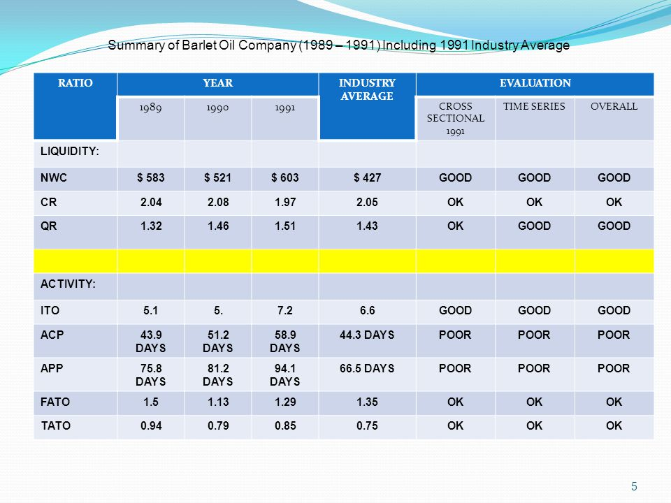 Summary of Barlet Oil Company (1989 – 1991) Including 1991 Industry Average