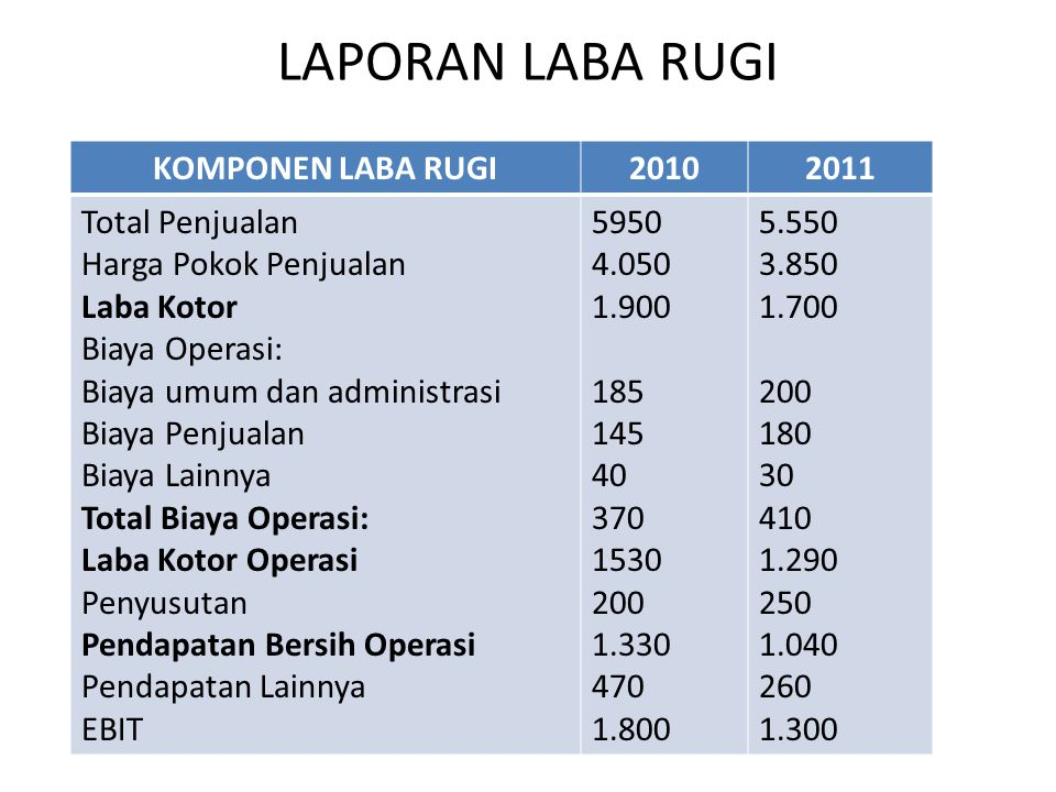 LAPORAN LABA RUGI KOMPONEN LABA RUGI 2010 2011 Total Penjualan