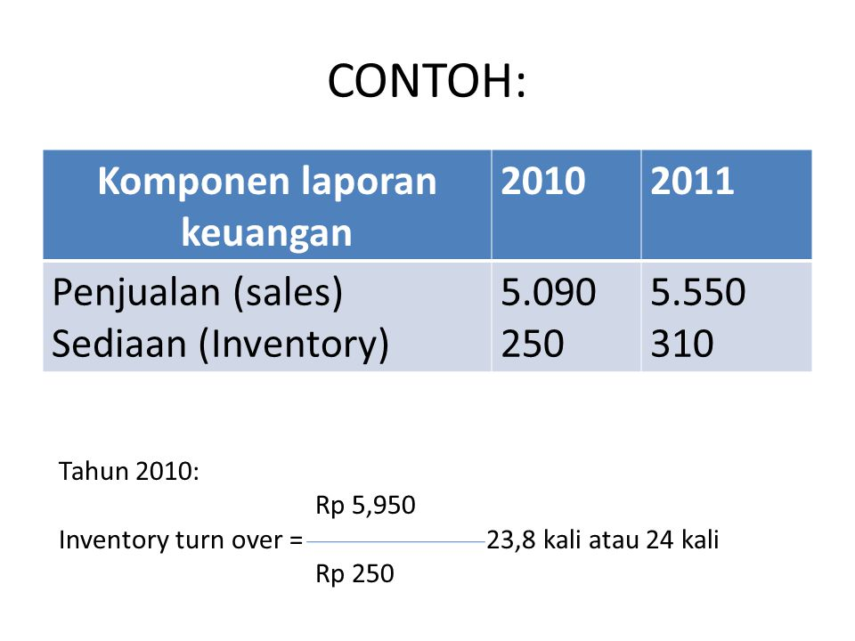 Komponen laporan keuangan