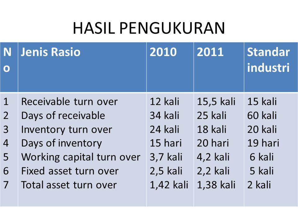 HASIL PENGUKURAN No Jenis Rasio 2010 2011 Standar industri 1 2 3 4 5 6
