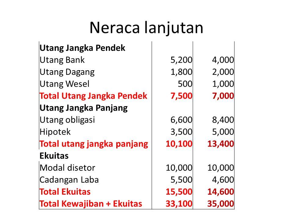 Neraca lanjutan Utang Jangka Pendek Utang Bank 5,200 4,000