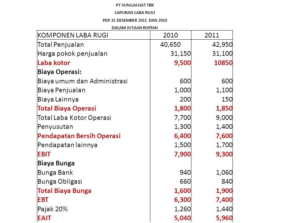 Biaya umum dan Administrasi 600 Biaya Penjualan 1,000 1,100