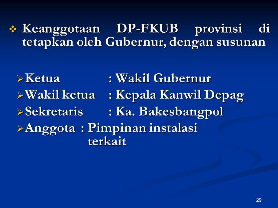 Keanggotaan DP-FKUB provinsi di tetapkan oleh Gubernur, dengan susunan