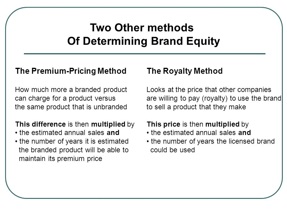 Of Determining Brand Equity