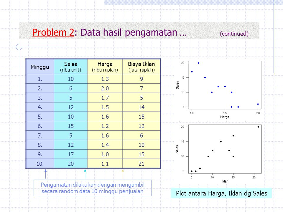 Problem 2: Data hasil pengamatan … (continued)