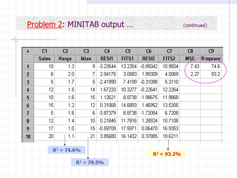 Problem 2: MINITAB output … (continued)