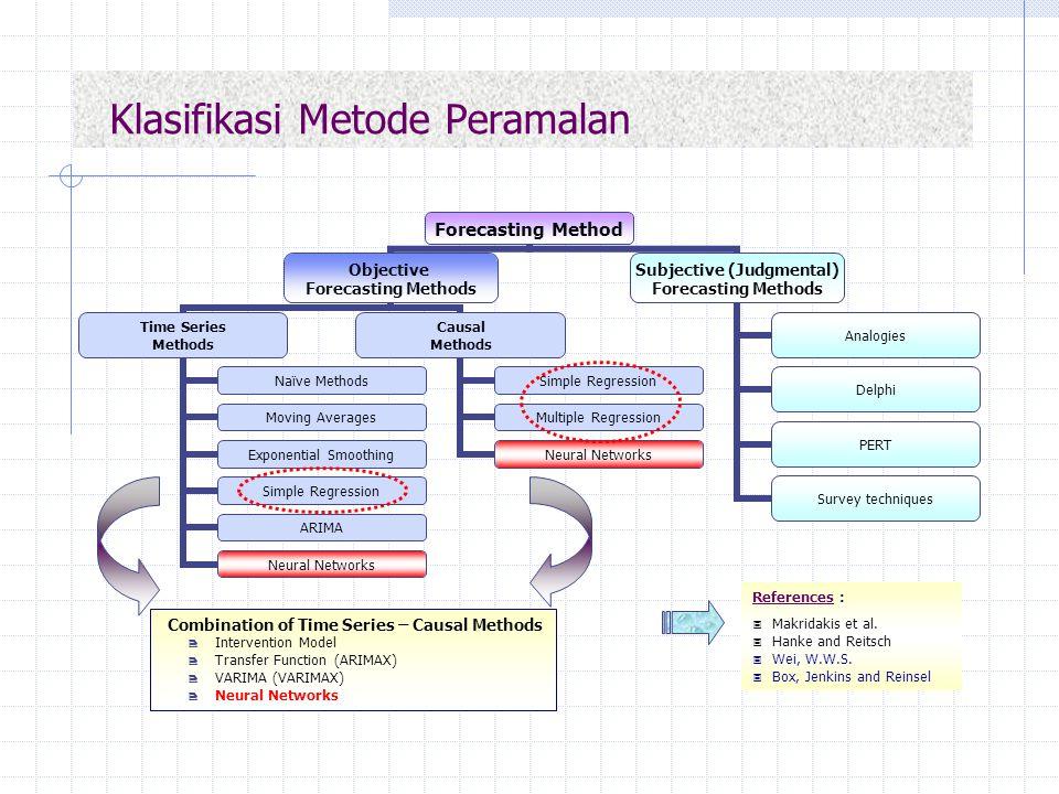 Klasifikasi Metode Peramalan