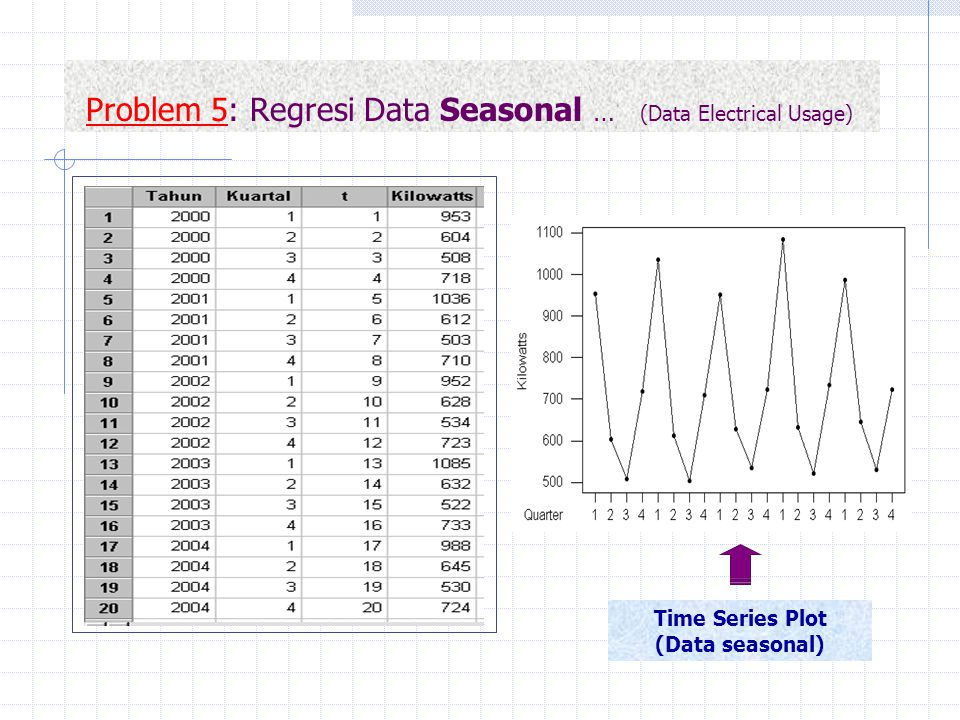Problem 5: Regresi Data Seasonal … (Data Electrical Usage)