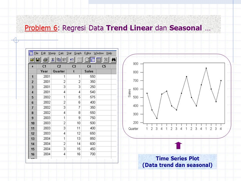 Problem 6: Regresi Data Trend Linear dan Seasonal …