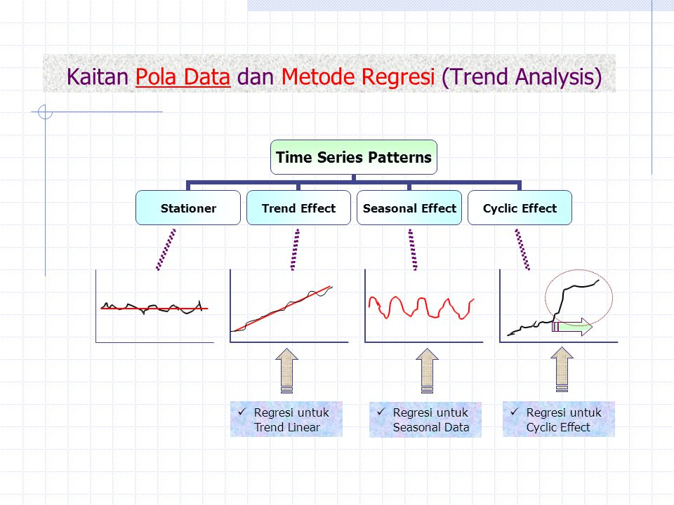 Kaitan Pola Data dan Metode Regresi (Trend Analysis)