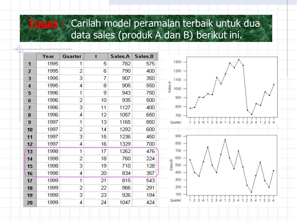 Tugas : Carilah model peramalan terbaik untuk dua data sales (produk A dan B) berikut ini.