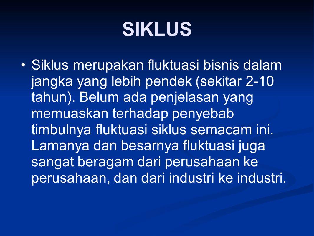 SIKLUS
